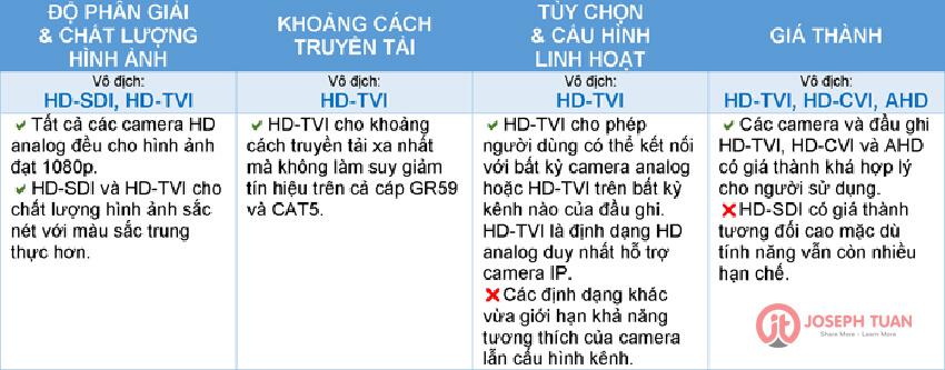 so sánh HD-TVI, HD-CVI, HD-SDI và AHD